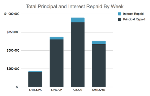 Total Principal and Interest Repaid By Week
