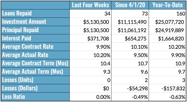 Aggregate Performance Metrics Table, 6.14-20