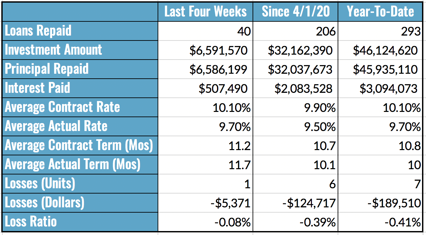 Aggregated Performance Metrics Chart, 9.6-12