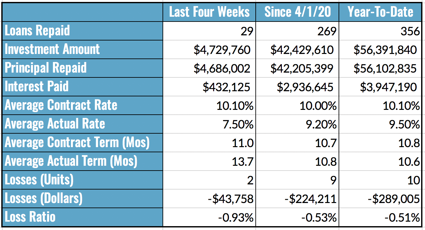 Aggregated Performance Metrics Table, 10.25-31