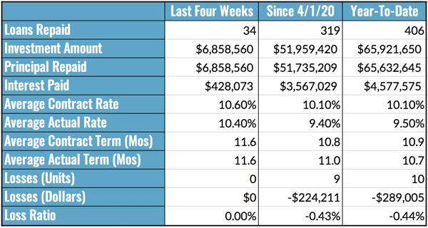 Aggregated Performance Metrics Table, 11.29-12.5