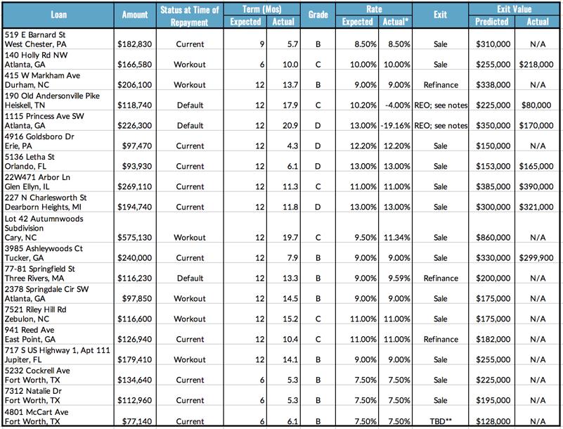 Loan Repayment Data, 7.26-8.1