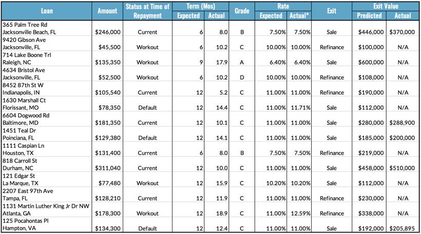 Loan Repayment Metrics, 9.27-10.3