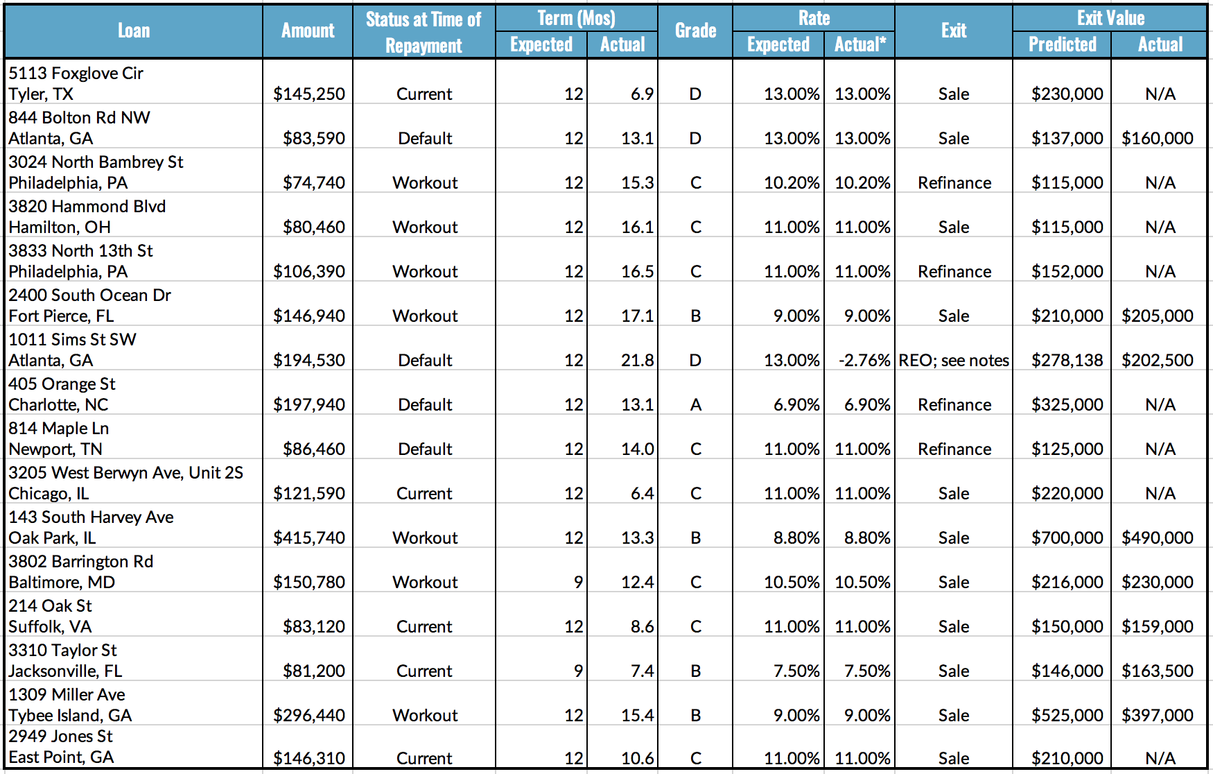 Loan Repayments Table, 9.6-12