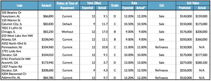 Loan Repayments, 12.13-19