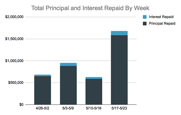 Total Principal and Interest Repaid, 5.17-23