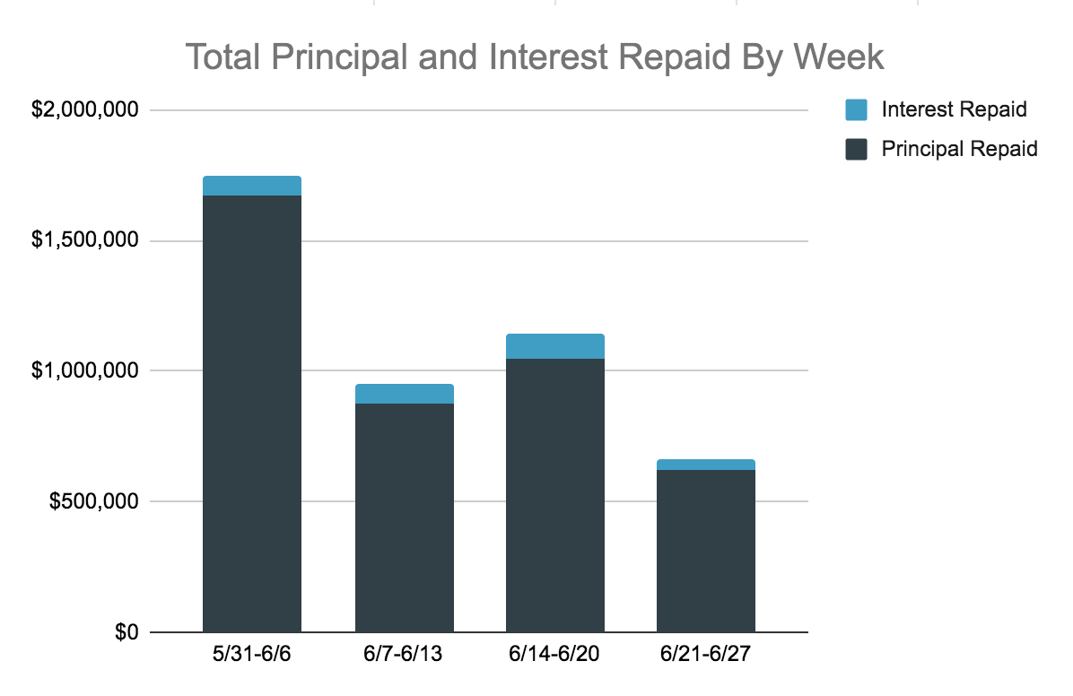 Total Principal and Interest Repayments, 6.21-27