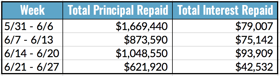 Total Principal and Interest Repaid Table, 6.21-27