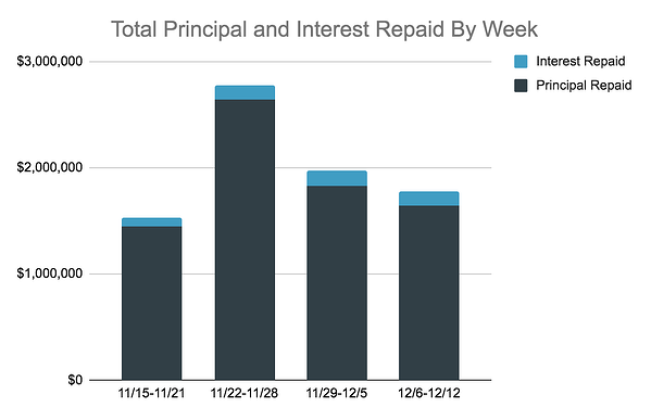 Total Principal and Interest Repaid Chart, 12.6-12