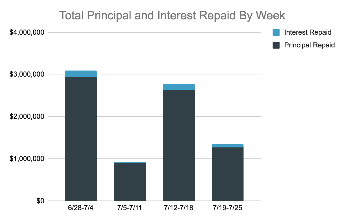 Total Principal and Interest Repaid By Week Chart, 7.18-25