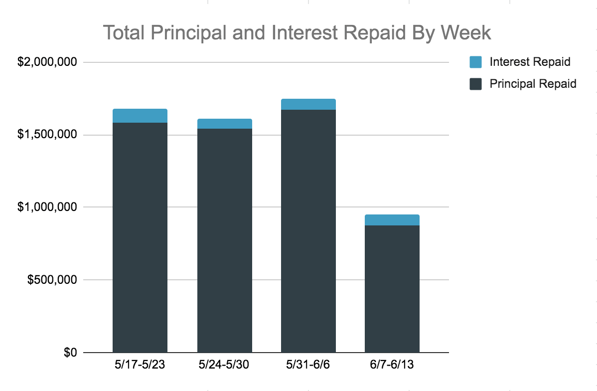 Total Principal and Interest Repaid Chart, 6.7-13-1