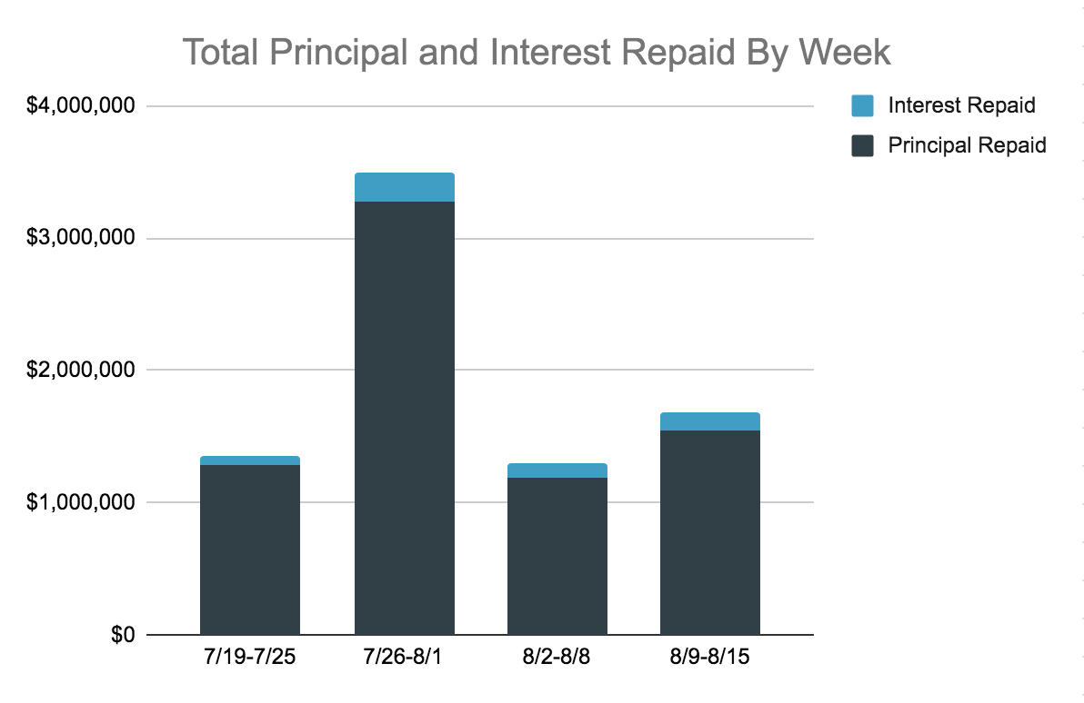 Total Principal and Interest Repaid Chart, 8.9-15