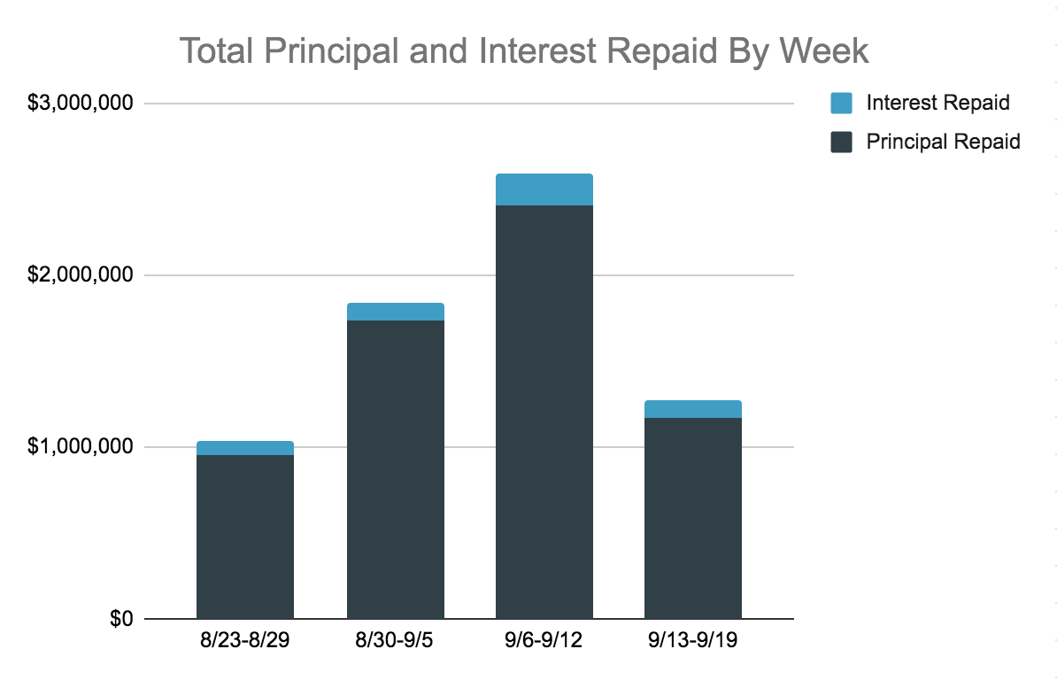 Total Principal and Interest Repaid Chart, 9.13-19