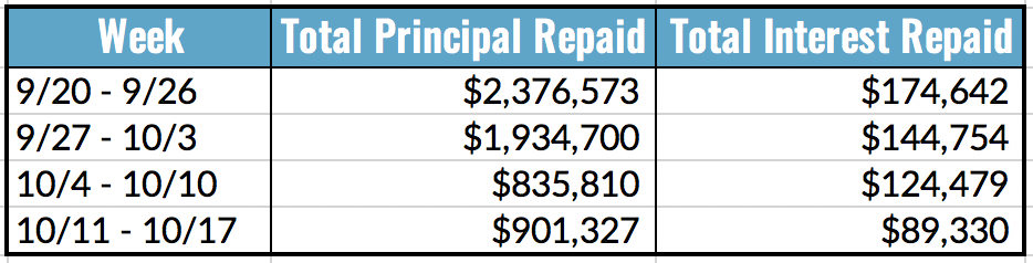 Total Principal and Interest Repaid Table, 10.11-17