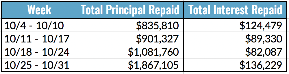 Total Principal and Interest Repaid Table, 10.25-31