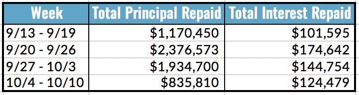 Total Principal and Interest Repaid Table, 10.4-10