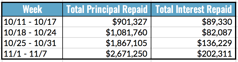 Total Principal and Interest Repaid Table, 11.1-7