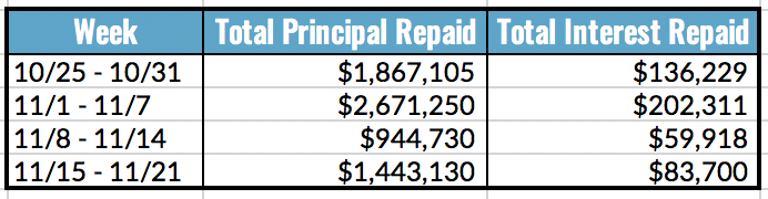 Total Principal and Interest Repaid Table, 11.15-21