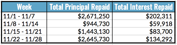 Total Principal and Interest Repaid Table, 11.22-28