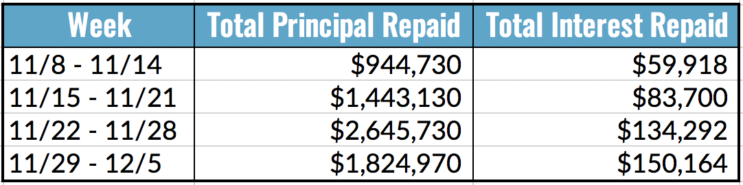 Total Principal and Interest Repaid Table, 11.29-12.5