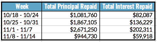 Total Principal and Interest Repaid Table, 11.8-14