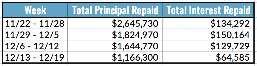 Total Principal and Interest Repaid Table, 12.13-19