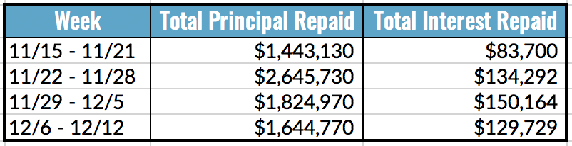 Total Principal and Interest Repaid Table, 12.6-12