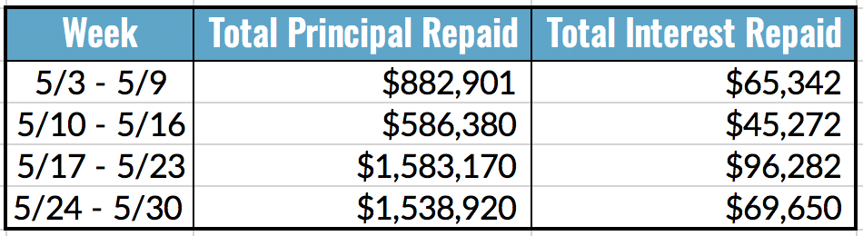 Total Principal and Interest Repaid, May 24-30