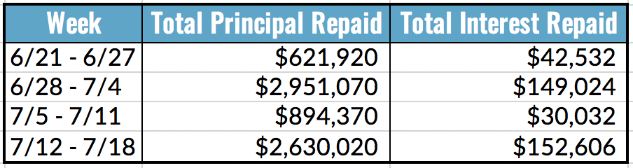 Total Principal and Interest Repaid Table, 7.12-18