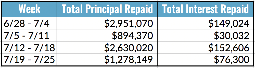 Total Principal and Interest Repaid Table, 7.18-25