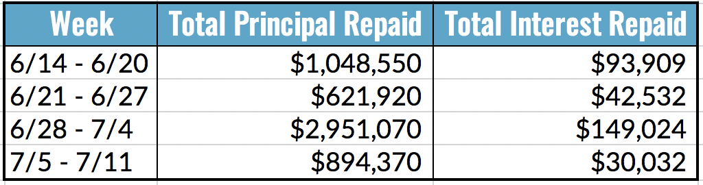 Total Principal and Interest Repaid Table, 7.5-11