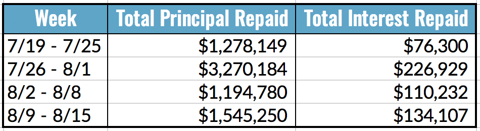 Total Principal and Interest Repaid Table, 8.9-15