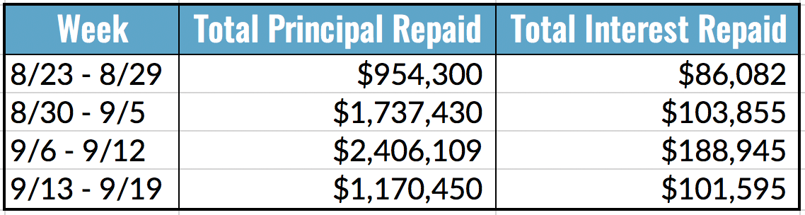 Total Principal and Interest Repaid Table, 9.13-19