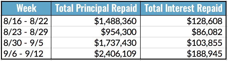 Total Principal and Interest Repaid Table, 9.6-12