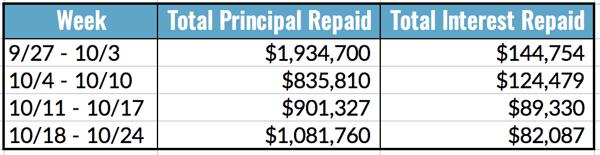Total Principal and Interest Repaid, 10.18-24