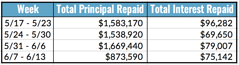 Total Principal and Interest Repaid, 6.7-13